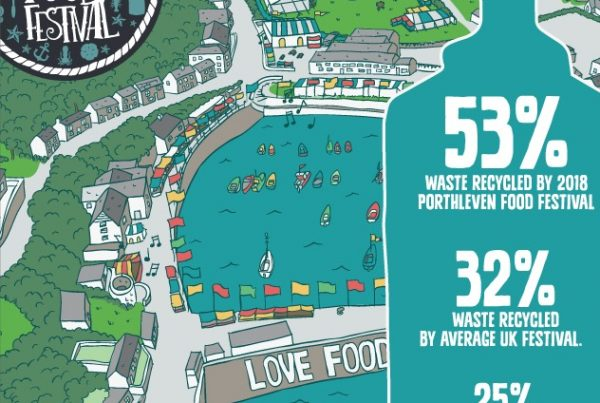 Porthleven waste recycling figures